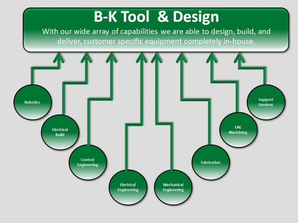 BK Structure